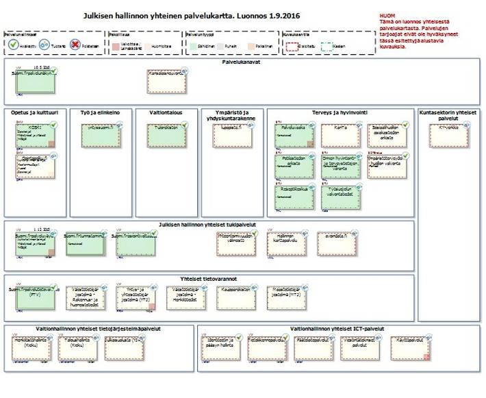 Kokonaisarkkitehtuurin kuvauksia