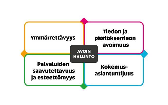 Nelikenttämalli, jossa on lueteltuna avoimen hallinnon neljä osa-aluetta. Myötäpäivään alkaen vasemmalta ylhäältä ne ovat: ymmärrettävyys, tiedon ja päätöksenteon avoimuus, kokemusasiantuntijuus ja viimeisenä palveluiden saatavuus ja esteettömyys